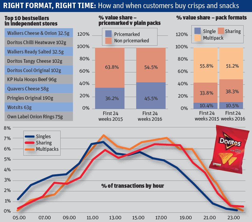 Snacks graphs