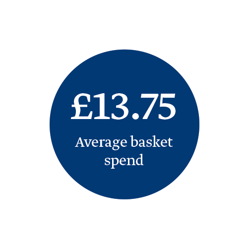 avg-basket-spend.png