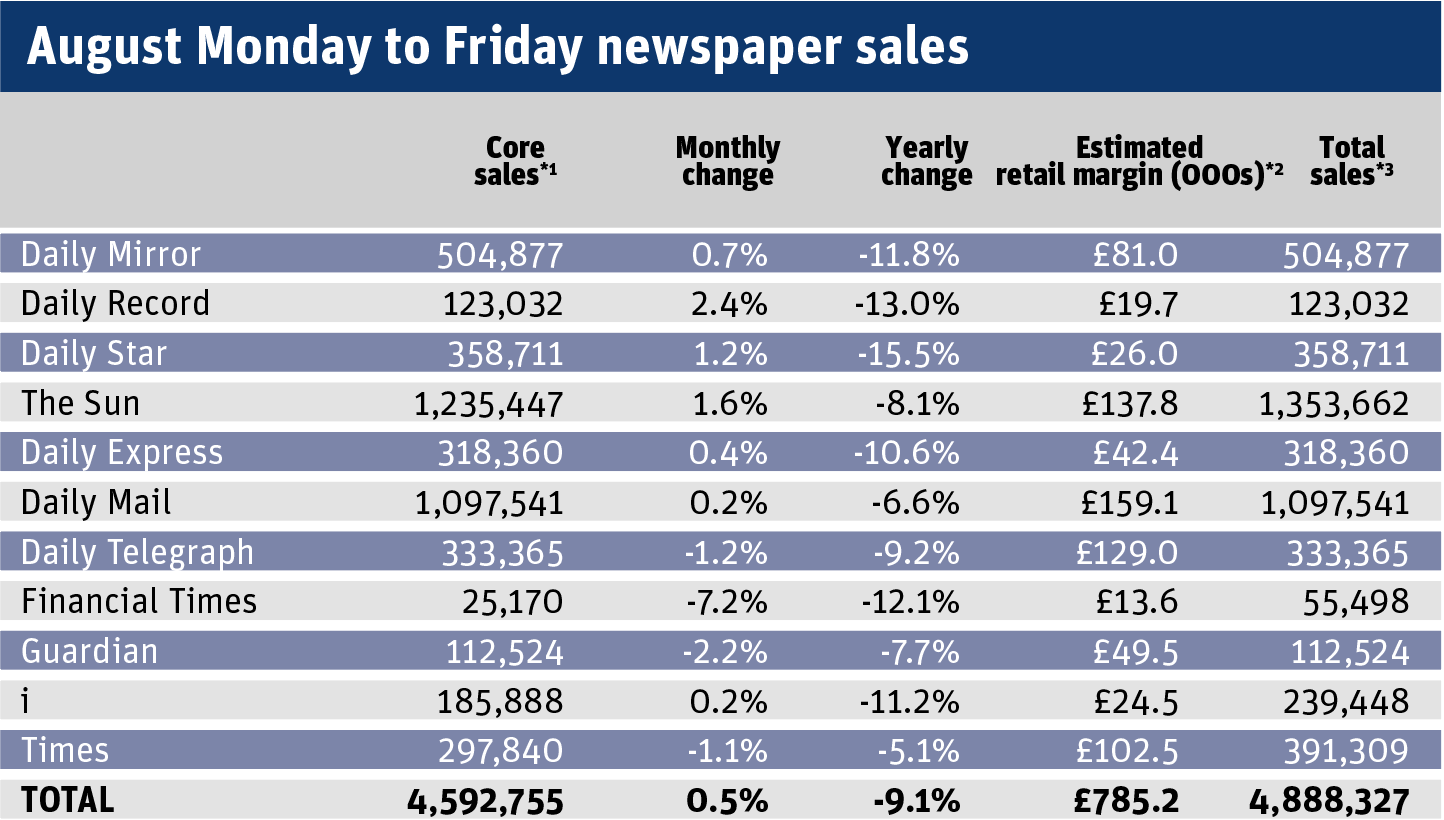 August Monday to Friday newspaper sales.png