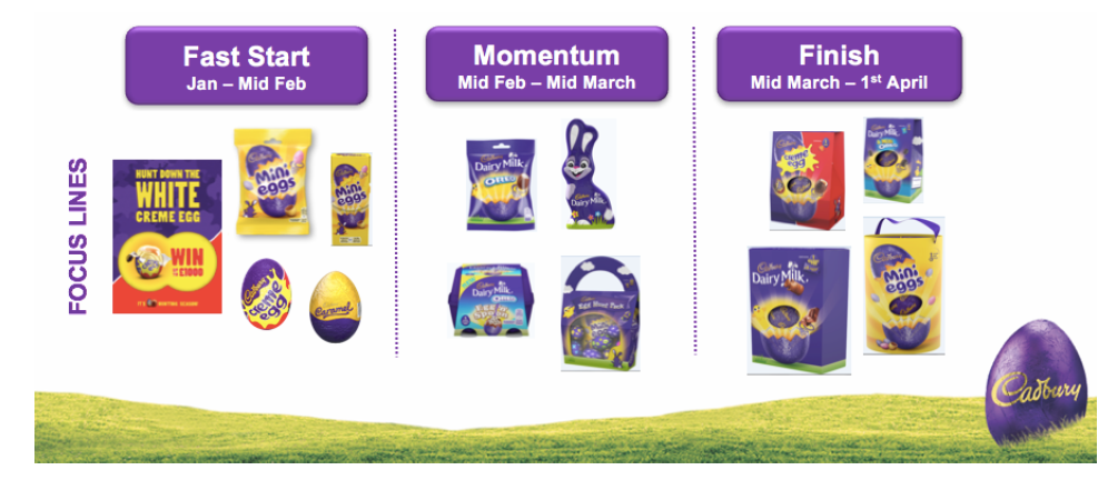 Cadbury Maynards Bassetts Easter plan