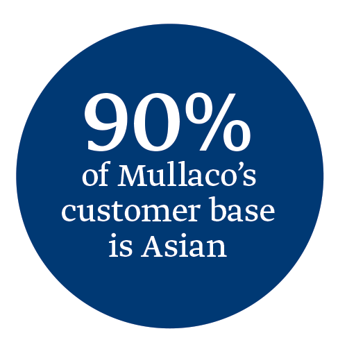 mullaco-supermarket-stat1.png