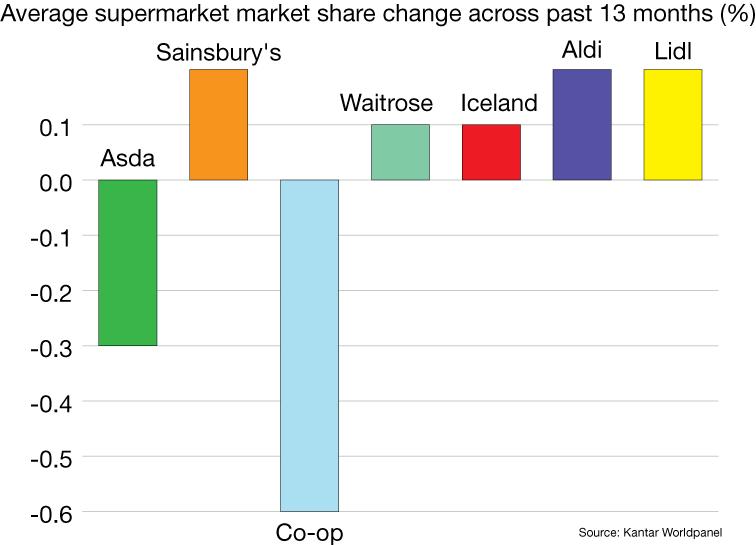 Bar chart shows market share change of: Asda -0.3%, Sainsbury's 0.2%, Co-op -0.6%, Waitrose 0.1%, Iceland 0.1%, Aldi 0.2%, Lidl 0.2%