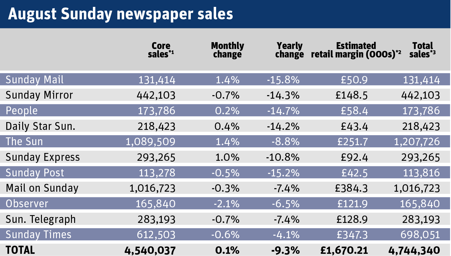 August Sunday newspaper sales.png