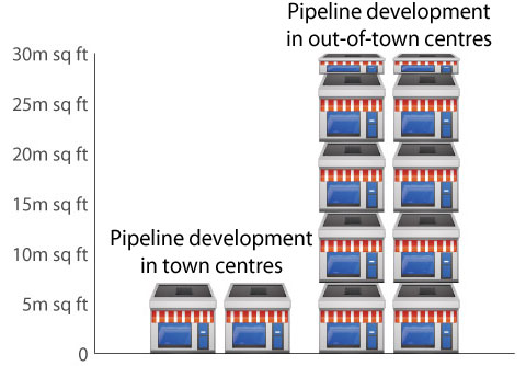 There is almost four times as much out of town retail development. With 30 million sq ft of out-of-town developments in the pipeline, equivalent to the entire City of London, compared to just 7 million sq ft of town centre development