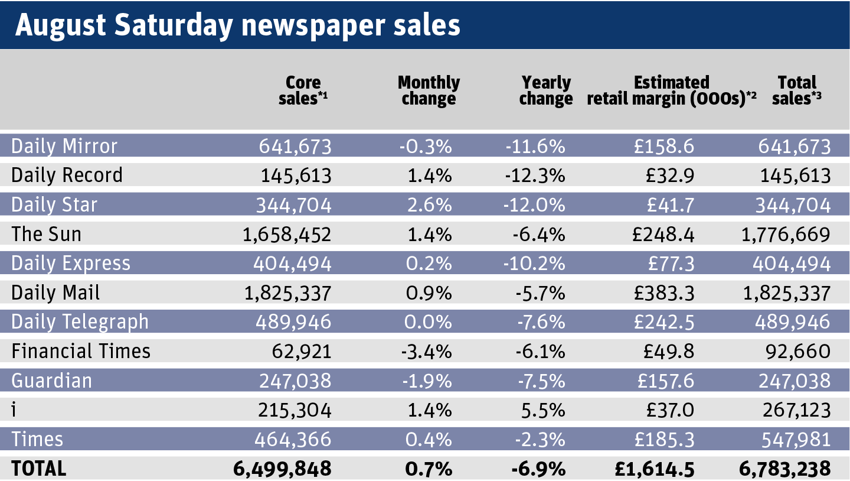 August Saturday newspaper sales.png